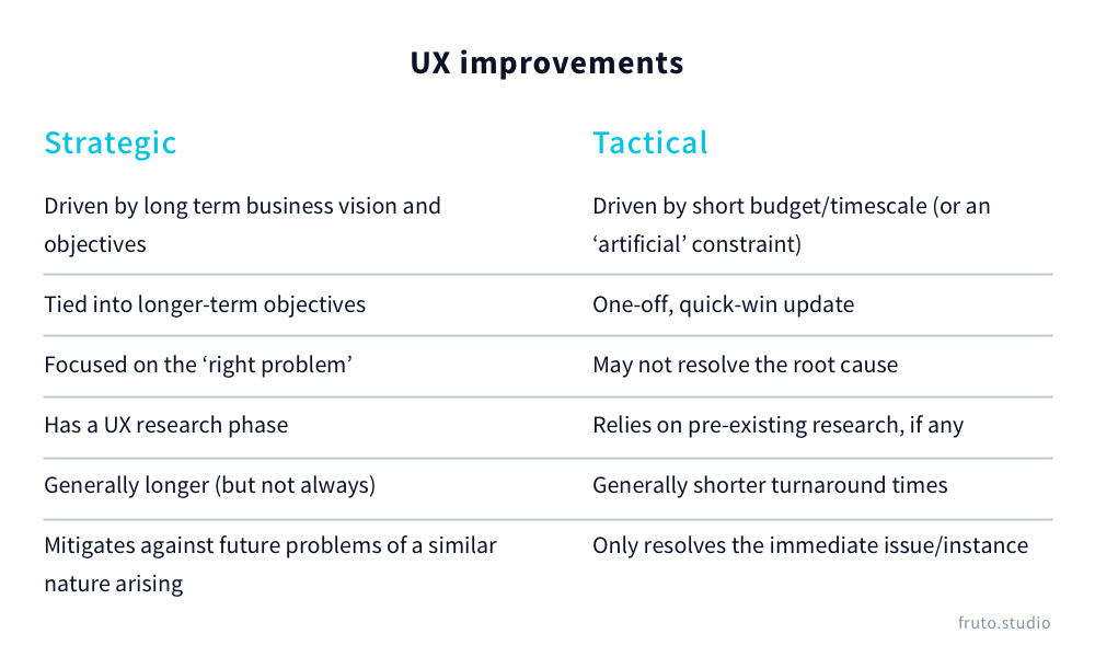 Table describing the difference between tactical and strategic improvements