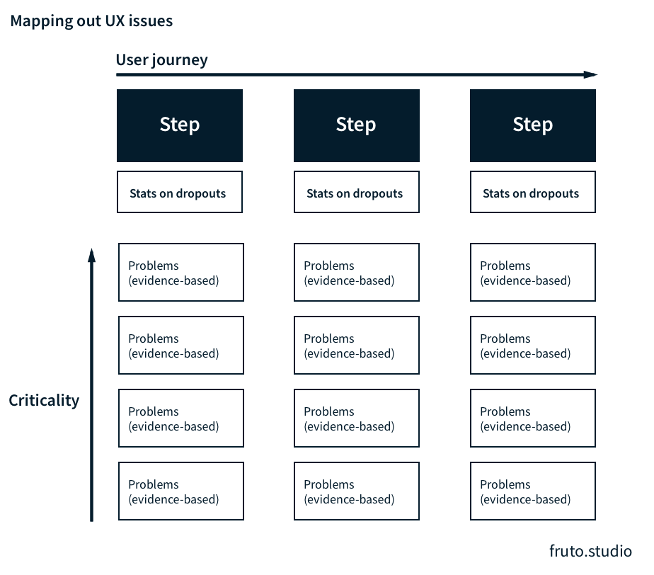 Prioritise the UX problems by creating a user story mapping