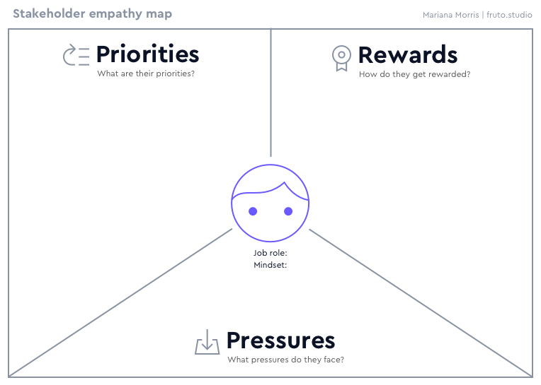 Stakeholder empathy map