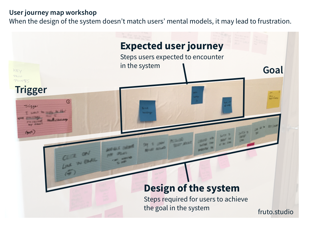 The expected user journey (ideal journey) doesn't match the system's design.