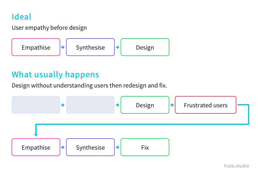 Graph showing empathise, synthesise, design.