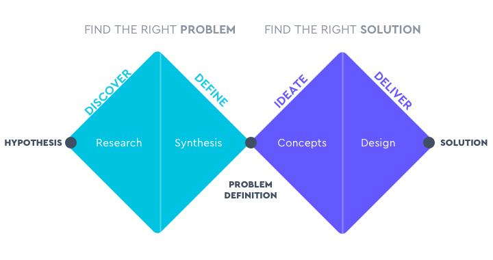 The double diamond – design process