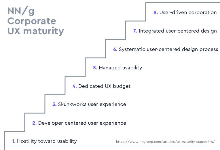 Corporate UX maturity